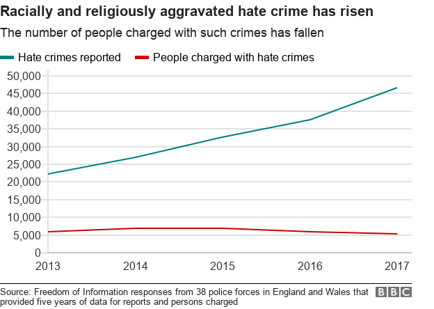 Chart showing a rise in racially and religiously aggravated hate crime, and a drop in the number of people charged with such crimes