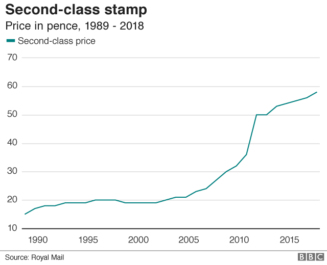 Second-class stamp price