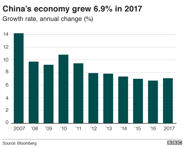 China's economic growth
