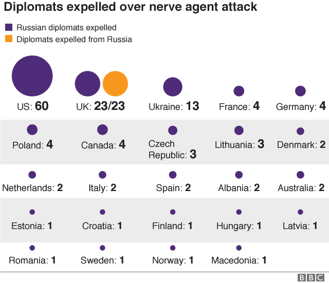 Graphic of expelled Russian diplomats