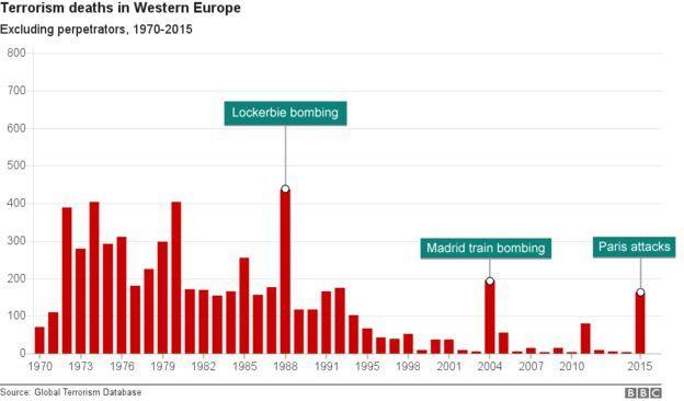 Gráfico da BBC (em inglês) mostra a tendência de queda nas mortes em solo europeu entre 1970 e 2015