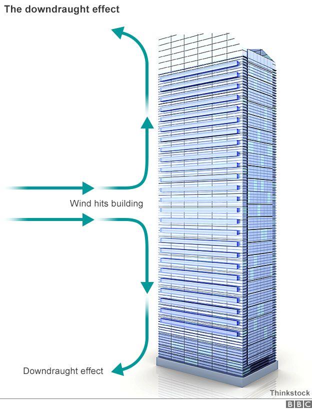 Image result for wind flow up face of building
