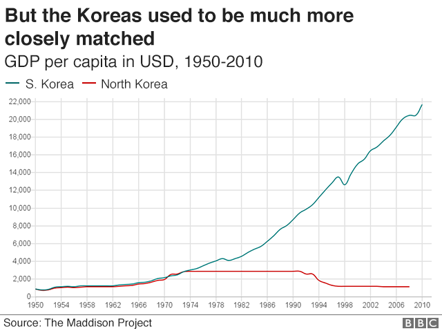 Graphic: Comparison of North and South Korean GDP per capita