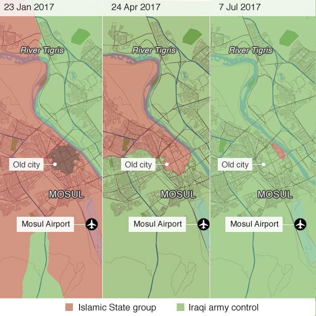 Mosul control over time