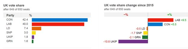 A graphic showing, after 649 out of 650 seats, Conservatives being largest party, but Labour having making a 9.5% gain