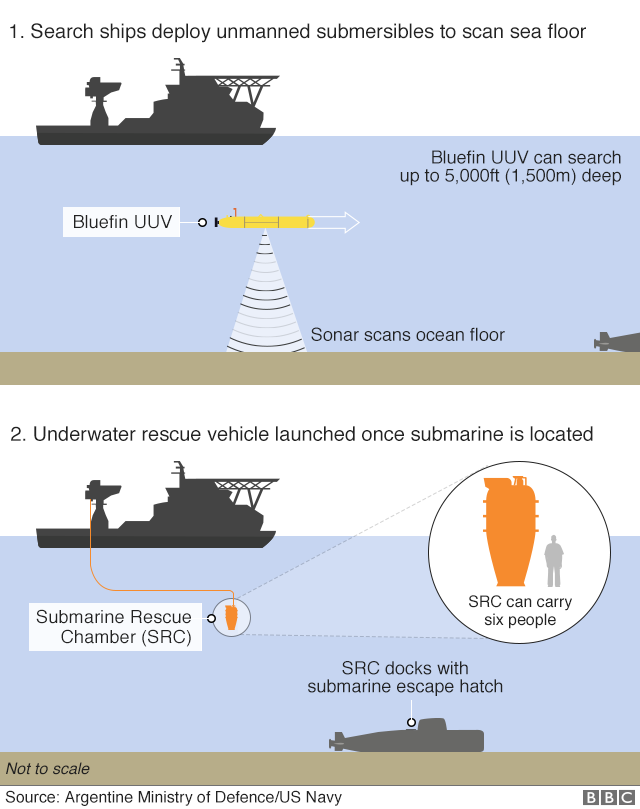 Graphic: How the missing ARA San Juan could be located. Search ships deployed unmanned submersibles to scan the sea floor. One type is the US Navy's Bluefin UUV, which can search to a depth of 5,000ft (1,500m) using sonar. Once the submarine is located, an underwater rescue vehicle called the Submarine Rescue Chamber or SRC is launched. The SRC docks with the submarine's escape hatch. The SRC can carry six people at a time.