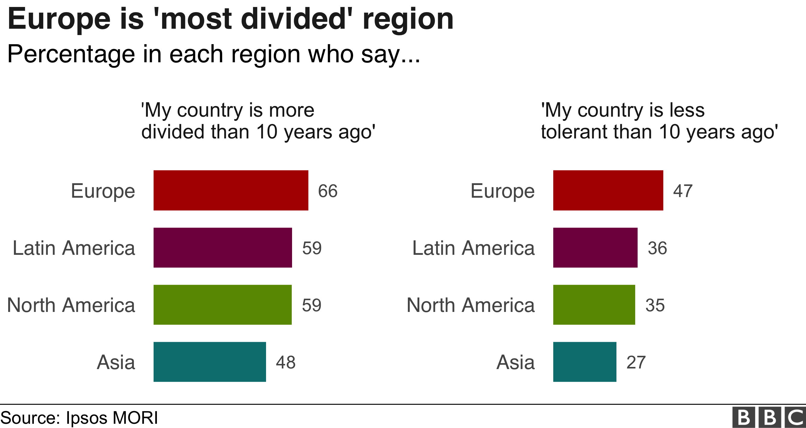 Divided world infographic, by region