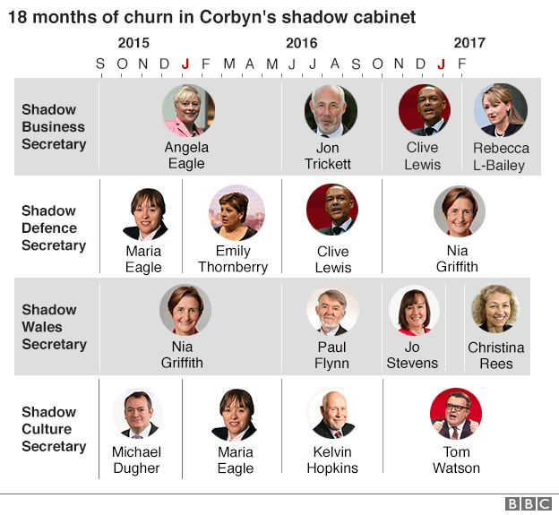 Shadow cabinet: The comings and goings under Corbyn, and the ...