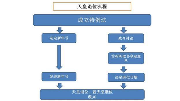 天皇退位流程圖