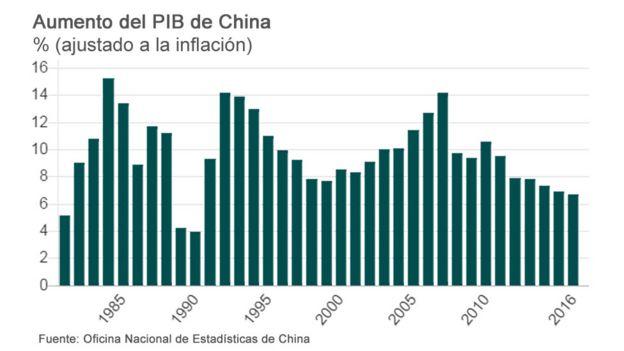 Gráfico sobre el aumento del PIB en China