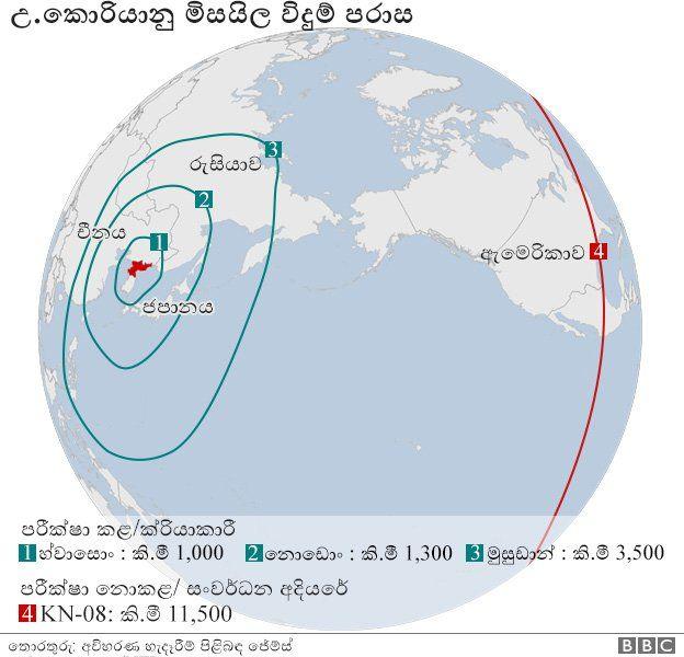 """උතුරු කොරියාව """"අන්තර් මහද්වීපික මිසයිලයක් සාර්ථකව"""" අත්හදා බලයි _95724214_icbm_missiles_ranges_english_624_sinhala"""
