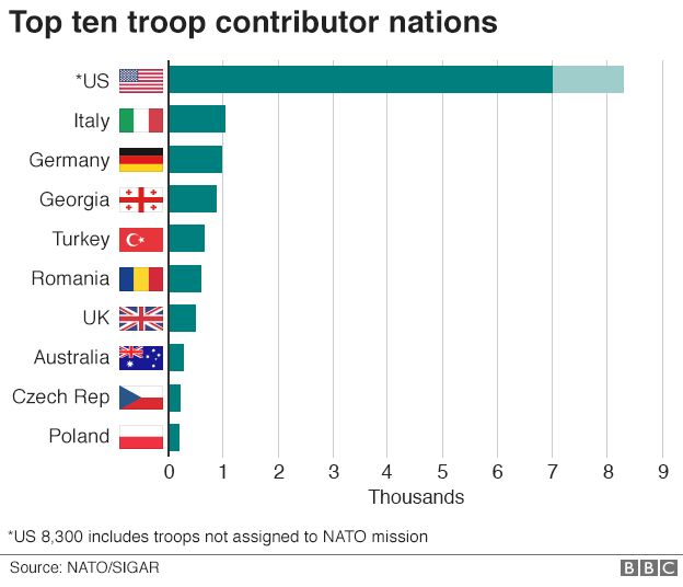 Graphic showing top 10 foreign troop contributors in Afghanistan