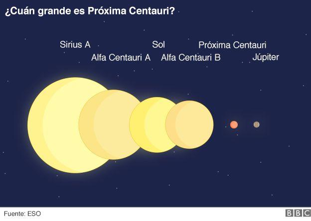 Ilustración sobre tamaño de Próxima Centauri