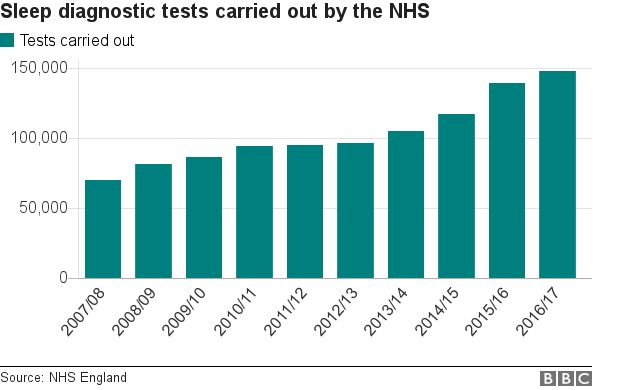 the NHS has been carrying out a growing number of sleep diagnostic tests over the last decade