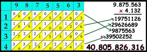 Multiplicación larga
