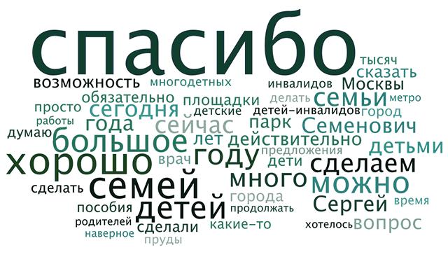 Облако слов из стенограмм Собянина