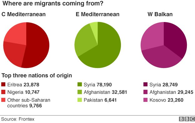 Pie charts showing top three nations of origin on main migrant routes
