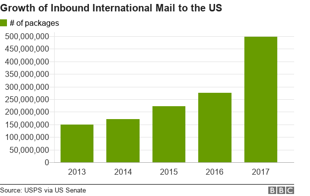 A chart of the number of packages received by the US through the post each year.