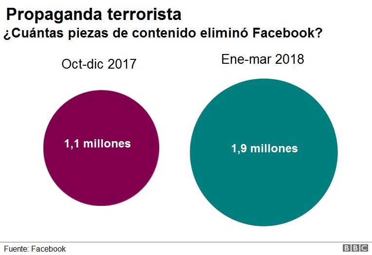 Facebook publica su primer reporte sobre remoción de contenido