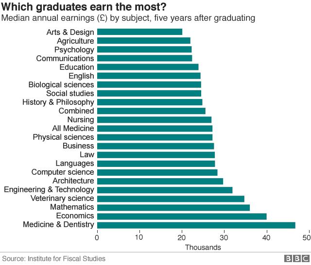 grad earnings