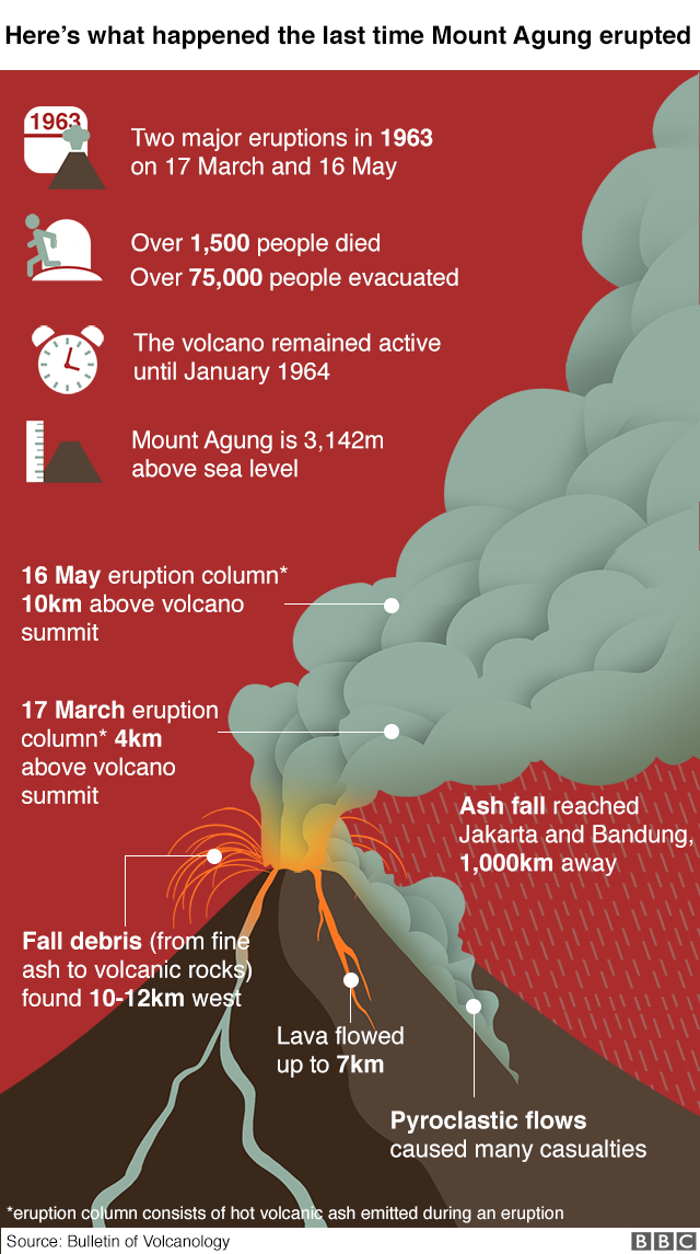 Mt Agung last erupted in 1963 - infographic contains key stats: It erupted on 17 Mar and 16 May, over 1,500 died, 75,000 were evacuated, volcano remained active until Jan 1964, Mt Agung is 3,142m above sea level.
