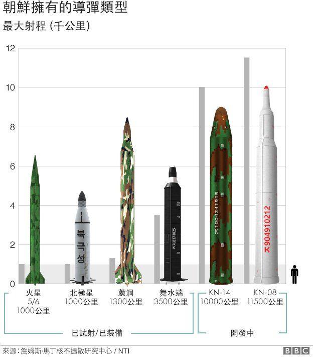 朝鮮擁有的導彈類型