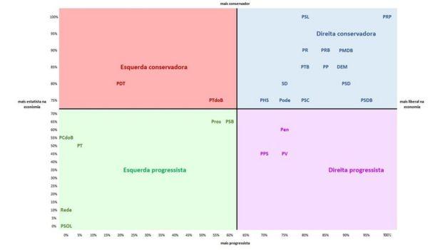 Gráfico mostrando a disposição dos partidos no espectro ideológico