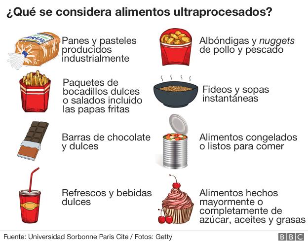 Alimentos ultraprocesados.