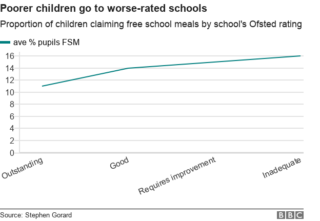 poorer children go to worse-rated schools