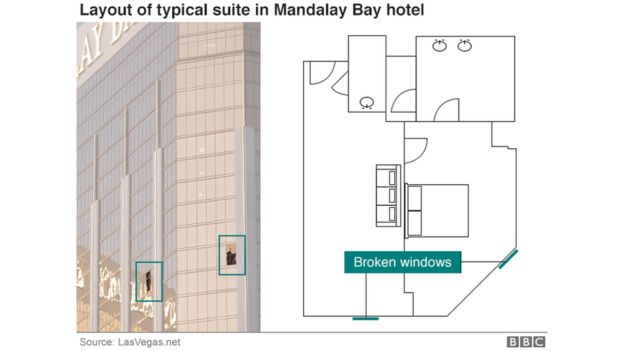 layout of typical suite in Mandalay Bay hotel