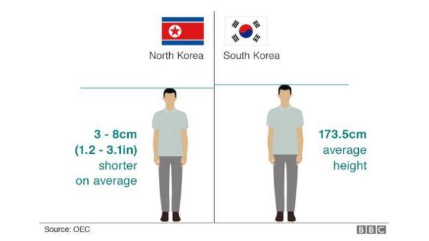 Korea Kaskazini wana kimo kifupi kuliko Korea Kusini