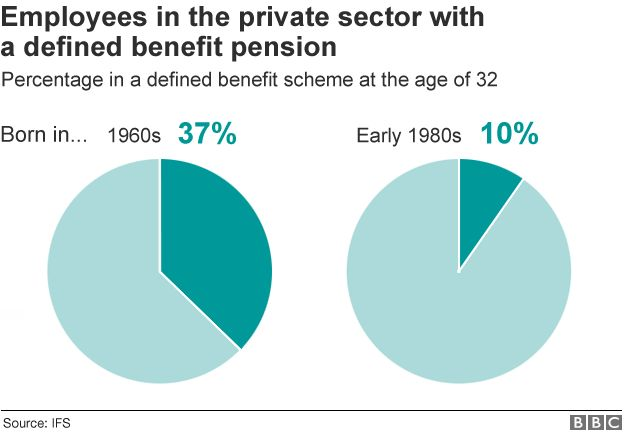 Defined benefit pensions