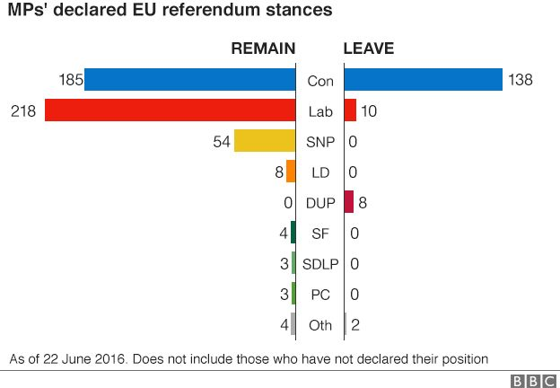 EU vote: Where the cabinet and other MPs stand - BBC News