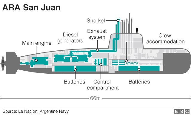 Graphic: ARA San Juan submarine