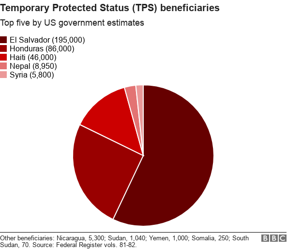 Chart shows TPS beneficiaries