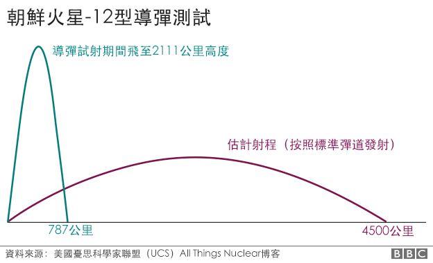 圖表:朝鮮火星-12型導彈測試彈道