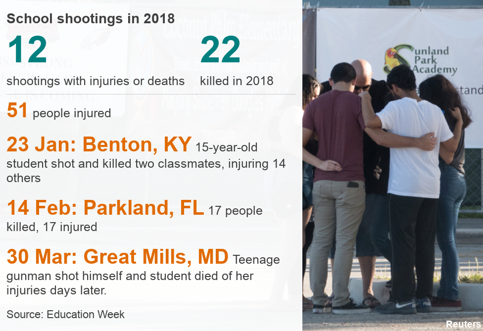 data pic on gun violence