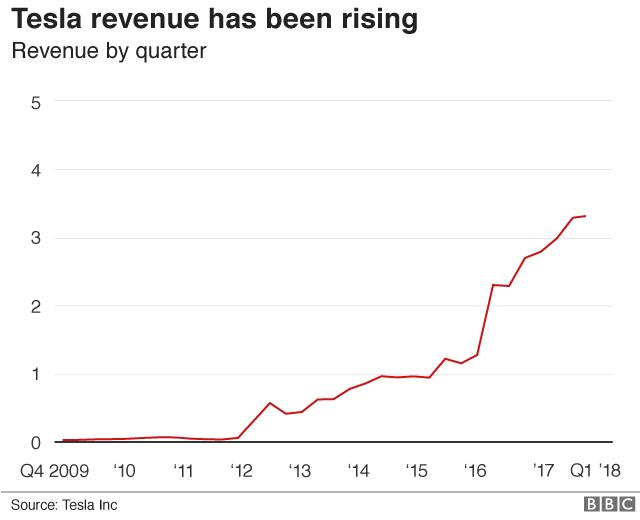 Tesla revenues