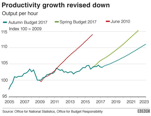 Productivity growth chart