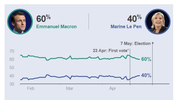 Emmanuel Macron dẫn đầu cuộc thăm dò khoảng 20 điểm phần trăm so với bà Le Pen