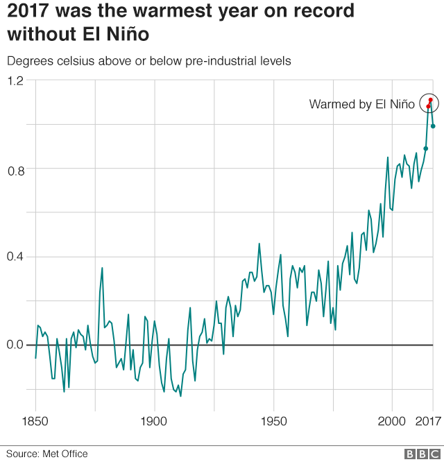 Chart showing how 2017 was the warmest year on record without El Niño
