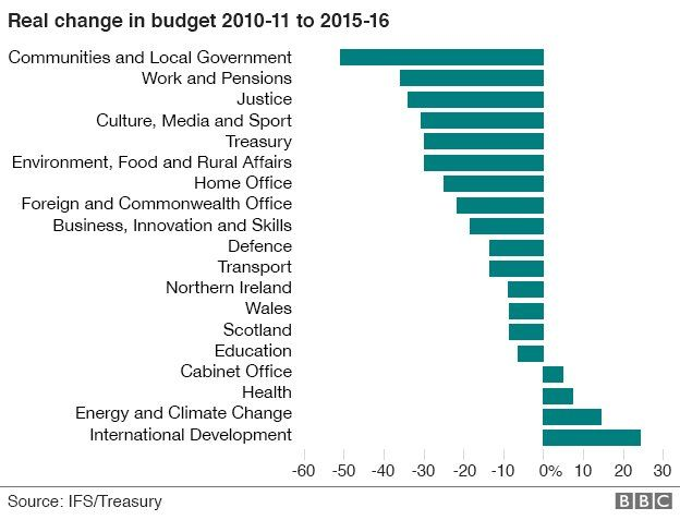 Spending Review: Department-by-department cuts guide - BBC News
