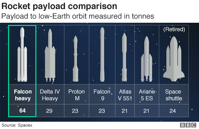 Graphic showing rocket payload comparison, shows Falcon Heavy can carry the biggest payload to low-Earth orbit