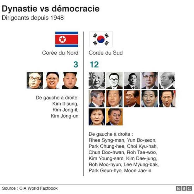 La politique en Corée du Nord
