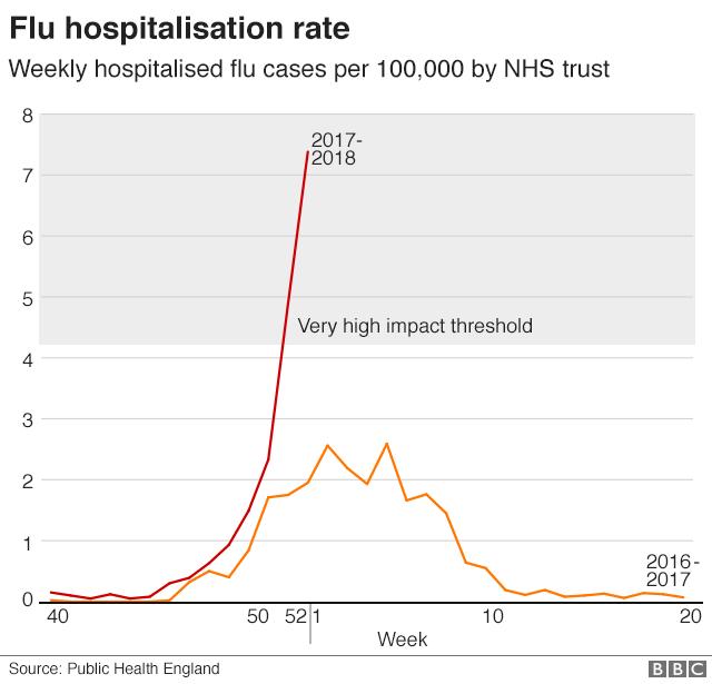 Graph showing flu hospitalisation rate