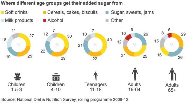 Sugar chart by product and age