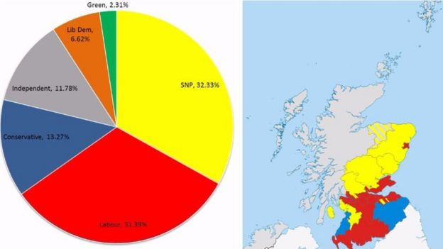 Scottish Council Elections How Things Stand And How They - Bbc election map us