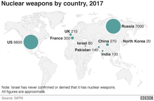 全世界核武器分布图