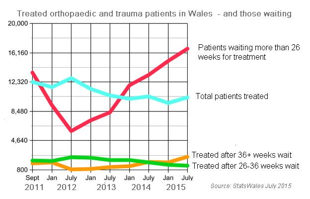 Image result for nhs waiting list graphic