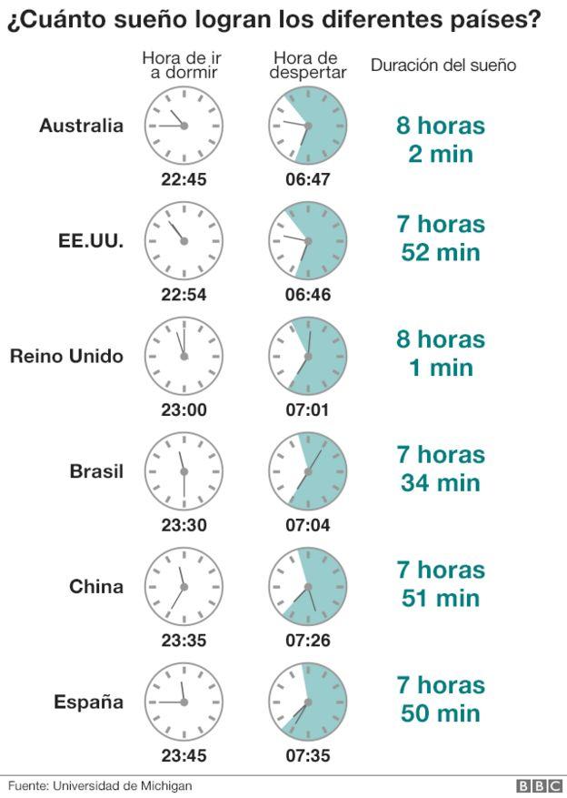 Cuánto se duerme en distintos países.
